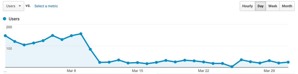 Analytics showing traffic drop for a domain using private blog network backlinks during the Google Fred update.