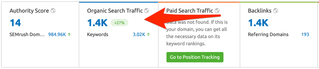 Predicted Traffic From SEMRush for backlink prospecting.